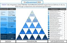 E-government Stakeholder Strategy Map