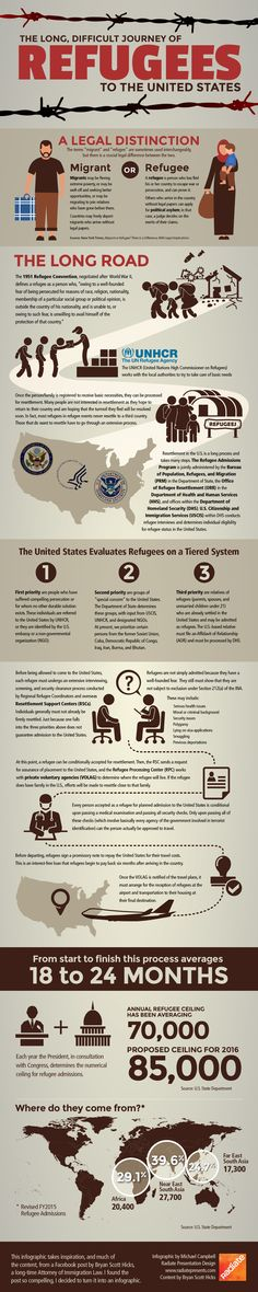 Graphic based on a thoughtful and well-reasoned Facebook post explaining the refugee admission procedure of the United States. It was written by a long-time  immigration attorney from Ohio named Bryan Scott Hicks. In the post, Mr. Hicks laid out the entire arduous (18 to 24 month+) process of getting out of a war-torn country to a safe haven like (but not necessarily to) the United States.