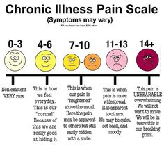 Chronic illness pain chart