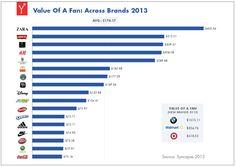 Wert eines Facebook-Fans