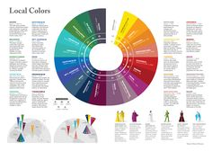 Where In The World Do Colors Come From? Local Colors infographic by German designer Haisam Hussein. ty, Co.design. via Lapham's Quarterly