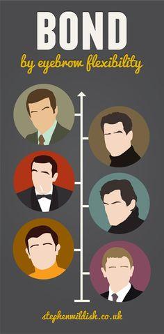 James, James Bond movies