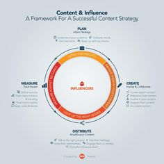 How to add influencer marketing to your content strategy by Pierre-Loic Assayag