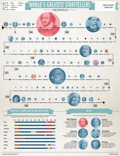The world's greatest storyteller Infographic