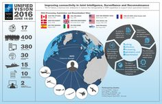 NATO's ability to share and process complex intelligence was significantly improved through  a major 'trial' managed by Allied Command Transformation in the context of NATO's Joint Intelligence Surveillance and Reconnaissance (JISR). Trials, Acting, Military, Infographics, Maps, Russia, England, Organization, Lineman
