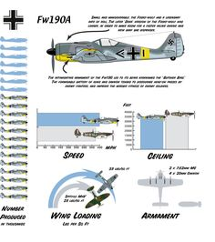 Focke Wolf compared to the Spitfire Military Jets, Military Weapons, Military Aircraft, Ww2 Aircraft, Fighter Aircraft, Luftwaffe, Focke Wulf 190, The Spitfires, War Thunder