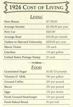 vintage everyday: Pictures of Cost of Living Sheets in the Past Show How Our Life Have Changed - History 50th Wedding Anniversary, Anniversary Parties, Anniversary Ideas, Golden Anniversary, Cost Of Living, Frugal Living, Thing 1, Thats The Way, Do You Remember