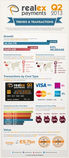 The Mobile Payments Landscape | Online Payments & Digital Wallet ...