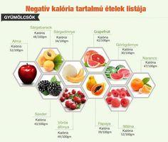 Itt a negatív kalóriás ételek listája: nézd meg, mit ehetsz büntetlenül! | Femcafe Grapefruit, How To Stay Healthy, Healthy Lifestyle, Health Care, Health Fitness, Healthy Recipes, Meals, Cooking, Food