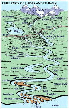 Geography Landforms (Water) Week Art:Some features of a river and its basin, such as branches and valleys, occur several times in its course. As it approaches its mouth, the. Geography Map, Physical Geography, Geography Lessons, Teaching Geography, World Geography, Geography Classroom, Geography Activities, Science Lessons, Teaching Science