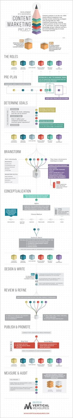 Internet Marketing and Advertising Solutions: Developing a Successful Content Marketing Project infographic Inbound Marketing, Social Marketing, Mundo Marketing, Marketing Trends, Marketing Direct, Marketing En Internet, Marketing Services, Content Marketing Strategy, Mobile Marketing