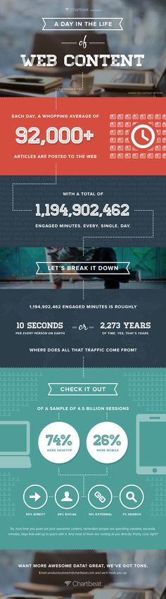A Day in the Life of Web Content - 24 Hours In The World Of Web Content #infographic