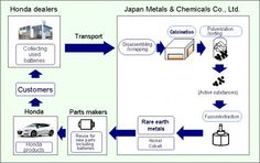 HONDA TO EXTRACT RARE EARTH METALS FROM USED CAR BATTERIES.