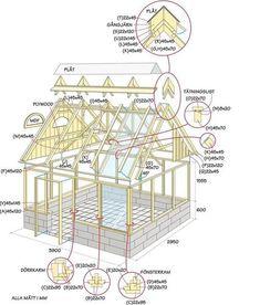 Gamla fönster är bra byggmaterial för den som längtar efter ett personligt växthus. Så var det för Anitha och Fredrik och deras växthus fungerar bra som principkonstruktion för att bygga efter egna mått.