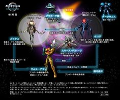 Characters (Metroid Prime 2: Echoes)