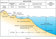 An idealised cross-section of a wave-dominated beach system