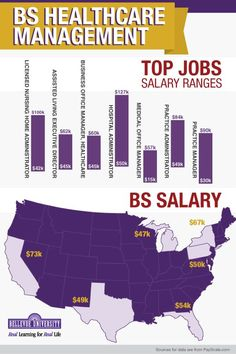 Healthcare Management Salary Ranges