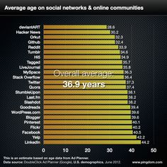 Average age on social networks & online communities. The overall average is 36,9 years.