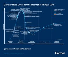 Iot, hype cycle, internet of things
