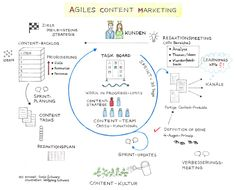 Agiles Content Marketing Modell Inbound Marketing, Content Marketing, Online Marketing, Digital Marketing, Newsreader, Content Media, Planer, Leadership, Infographic