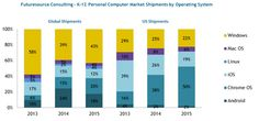 Chromebooks Account for Half of K-12 Device Shipments  #CCSDTech