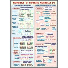 plansa Verbul (2). Modurile si timpurile /Mijloace de imbogatire a vocabularului Romanian Language, School Lessons, Kids Education, My Passion, Kids And Parenting, Good To Know, Diy For Kids, Grammar, Journal