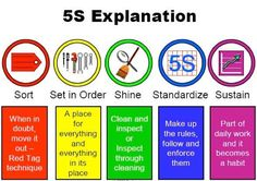 Lean implementation starts with 'Work place Organisation - 5 S'. | ZeeshaN.SyeD (ذیشان سید) | Pulse | LinkedIn