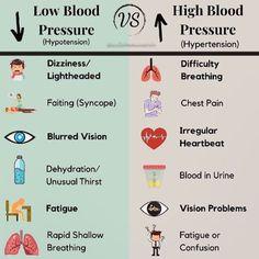 Blood Pressure By Age, Blood Pressure Chart, Blood Pressure Remedies, Symptoms Of Blood Pressure, High Blood Pressure Medication, Health Chart, Health Facts, Medical Facts, Medical Information