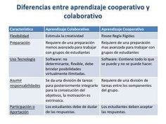 Diferencias entre aprendizaje cooperativo y colaborativo
