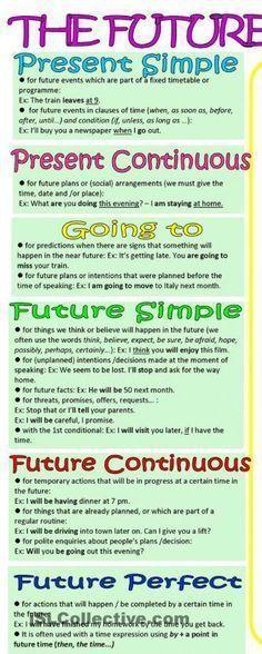 9 Tenses Ideas English Grammar Tenses English Verbs English Grammar