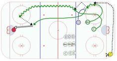 Over 550 Animated Hockey Drills For All Ages. Create practice plans for success! Hockey Drills, Hockey Memes, Dek Hockey, Baseball Training, Coaching, Exercise, Play, Motivation, Ice Hockey