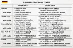 Verb tenses #German #Deutsch