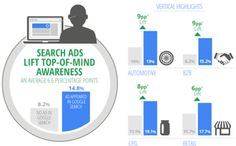 Google: Top Search Ads Increase Brand Awareness by 6.6% [Study]