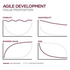 Business Value of Agile Development