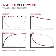 Agile Development Value & Risk Proposition