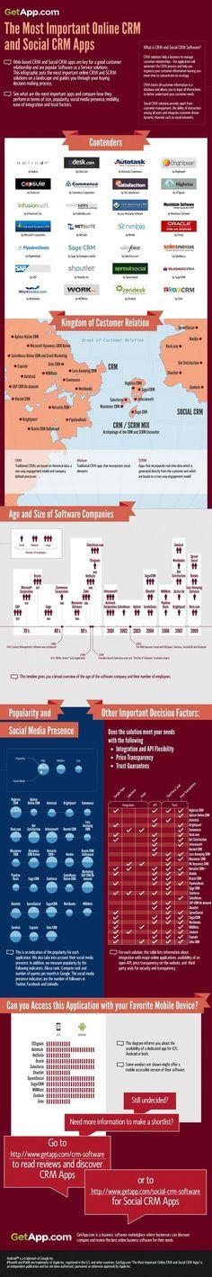 Infographie : Les meilleures applications CRM et Social CRM
