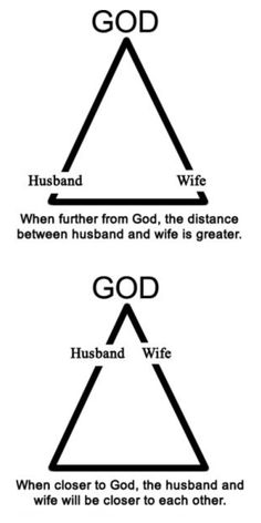 Perspective is everything. Putting god first does so much but the closer you grow your trust and faith in him, your relationship will strengthen. Godly Marriage, Godly Relationship, Love And Marriage, Marriage Advice, Relationship Pictures, Marriage Goals, Godly Quotes About Relationships, Godly Dating, Quotes About God