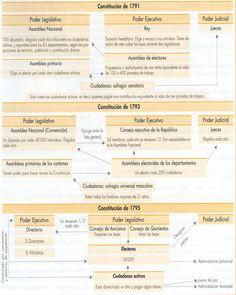 Constituciones Revolución Francesa