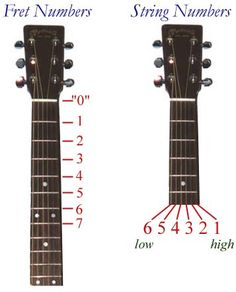 105 Best Guitar Images Learning Guitar Guitar Chords Learn To