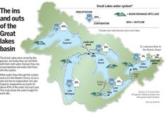 See all of the great lakes.  Water cycles in the Great Lakes basin