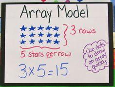 Array Model Chart  also Area Model, Equal Sets Model, and Number Line Model