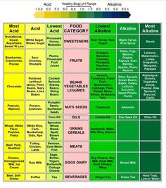 Your body's PH plays an important role with your health. High acid levels are known to bread illness and disease. Alkalines neutralize acids. Here's a nice chart to help you understand what foods provide what in your body..... acids or alkalines.