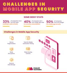 Challenges in Mobile App Security Product Engineering, Cyber Attack, Vulnerability, Mobile App, Budgeting, Challenges, Coding, Blog, Mobile Applications