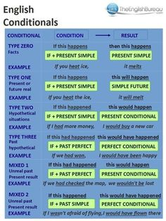 English Vocabulary Test 10 with Answers – Fluent Land – Grammar Advanced English Grammar, English Grammar Rules, Teaching English Grammar, English Sentences, Grammar And Vocabulary, English Language Learning, English Vocabulary Words, English Phrases, Learn English Words