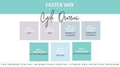 FASTer Way Low Macro Day Meal Plan Crazy Life with Littles - Real Time - Diet, Exercise, Fitness, Finance You for Healthy articles ideas Lose Weight Naturally, How To Lose Weight Fast, Lose Fat, Weight Loss Program, Weight Loss Tips, Low Carb Macros, Macro Meal Plan, Carb Day, Carb Cycling