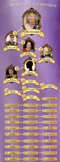 All change: The new royal line of succession sees Prince Harry bumped to fifth following the princess' birth