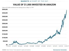 Heres how rich youd be if you invested $1000 in Amazon when it first went public (AMZN)