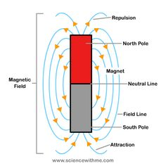 This is a nice diagram about Magnetic Fields that I can give students to add to their Interactive Science notebook, when given to my students I would white out the words and have them fill it in as we go through it. #PhysicalScience #EDUC325 #Diagram