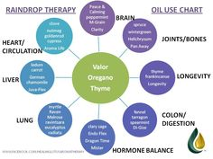 #Raindrop Therapy Oil Use Chart. ORDER HERE: www.nextgencounseling.com/more-services/essential-oils/young-living-oils-for-wholesale-prices