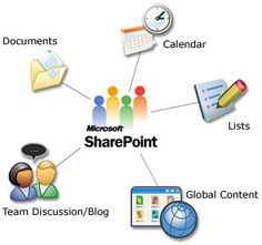 Think IT are proud to train SharePoint training in Chennai with placement. Our main aim is to provide ample of course which will be helpful for the students in learning it. Job oriented training will be more. Flexible timing is given with quality training in achieving the goals and needs. T